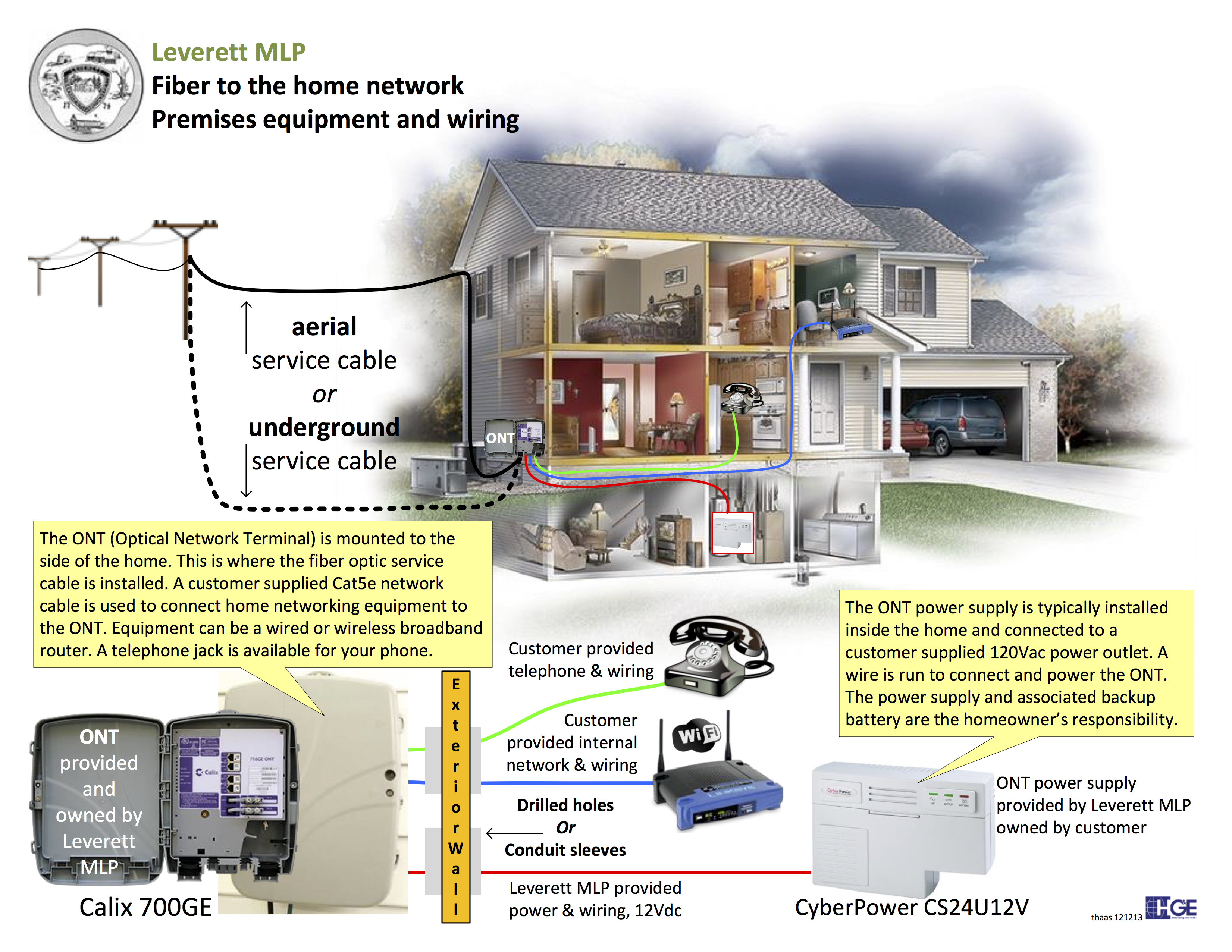 fiber optic home wiring wiring diagrams delete fiber optic splice box fiber optic home wiring #11